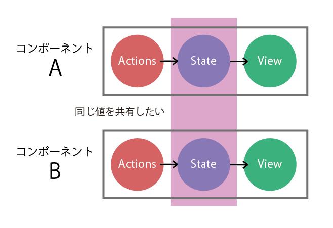 vuex勉強会_1-03.png