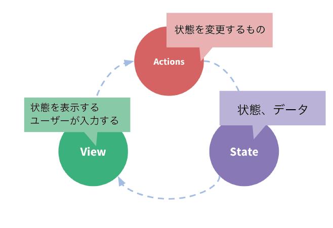 vuex勉強会_1-02.png