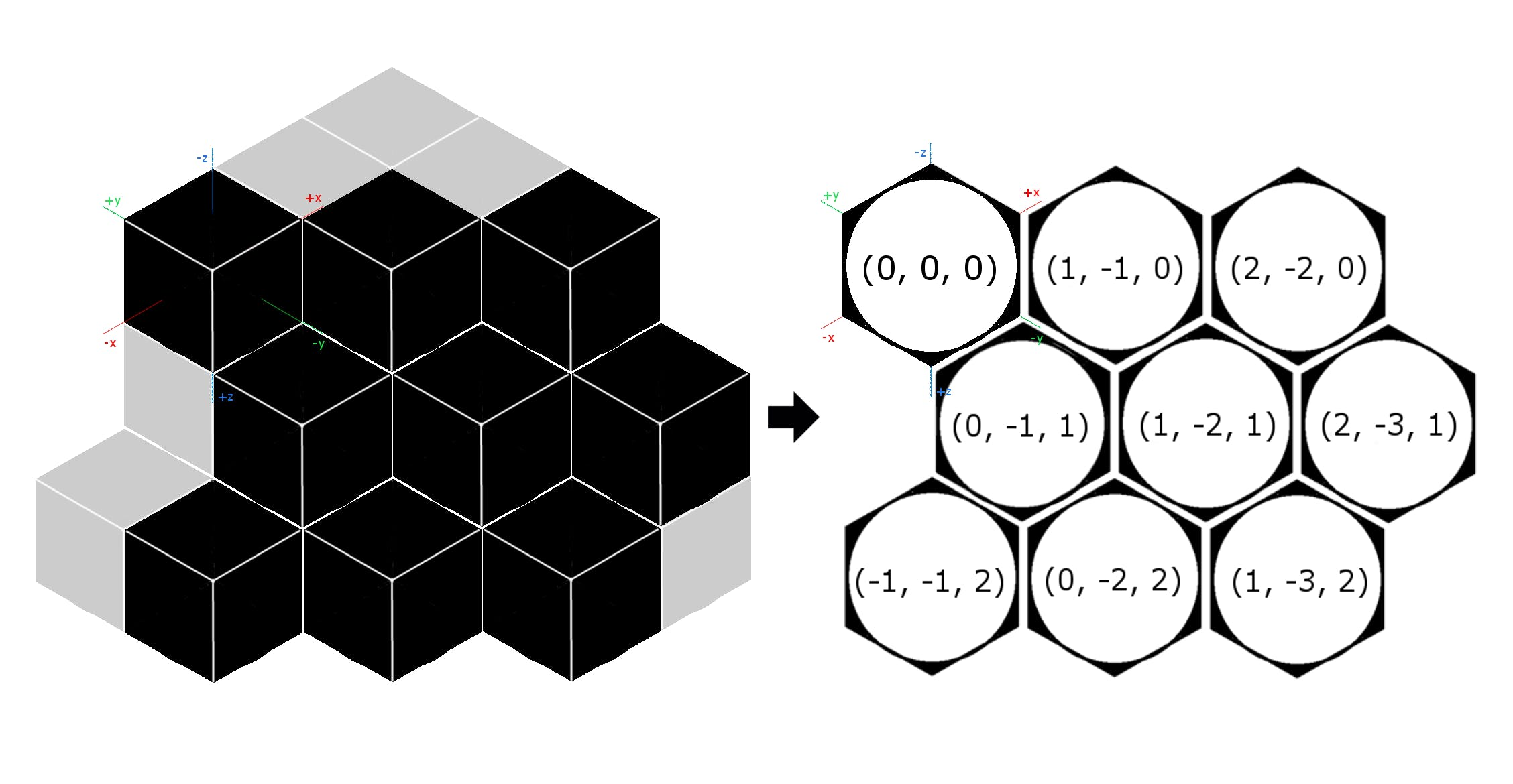 cube_to_hex_grid.png