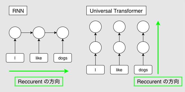 図4: RNN と Universal Transformer の Reccurent 方向の違い