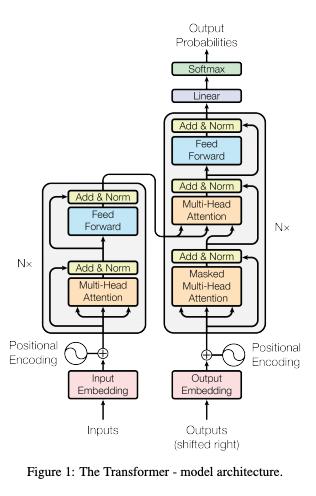 図1: Attention Is All You Need, Figure 1 より引用