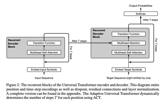 図2: Universal Transformers, Figure 2 より引用