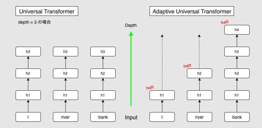 図5: Adaptive Computation Time!