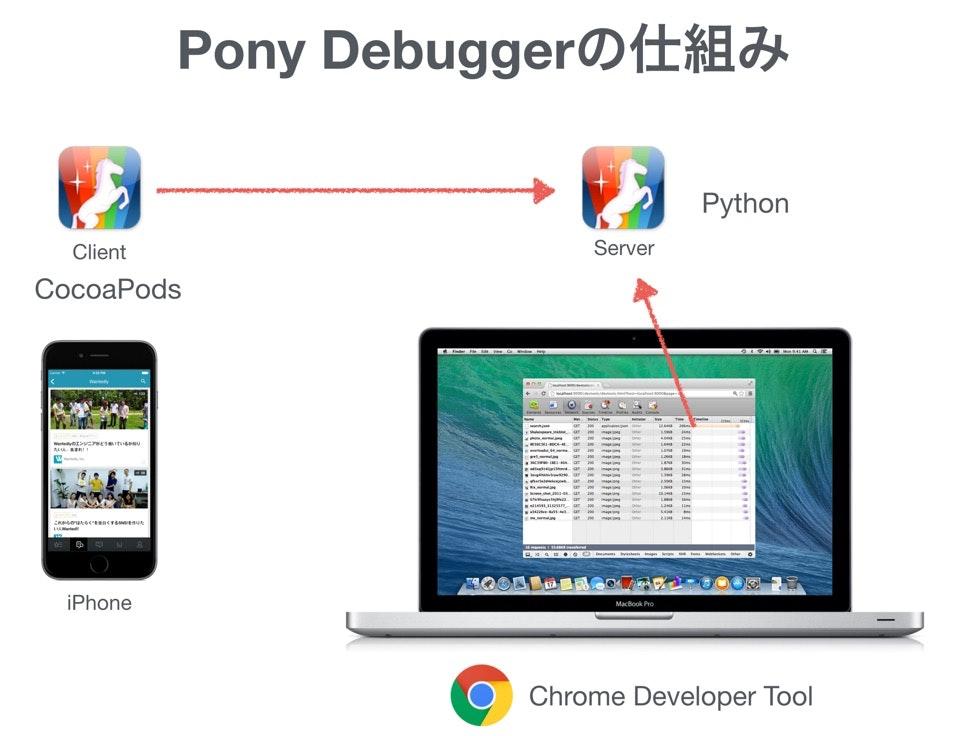 20150214_通信のパフォーマンス改善_IOS__key.jpg