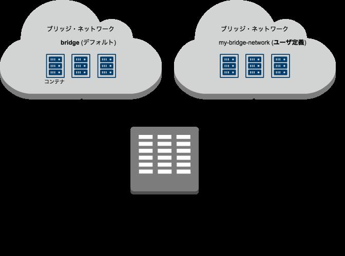 Dockerユーザ定義ブリッジ・ネットワーク.png