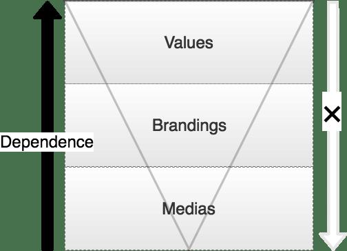 design-layers-diagram.png