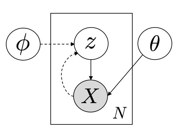 grahical model