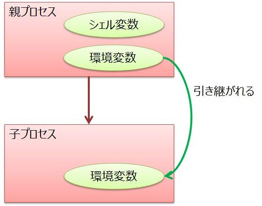 環境変数シェル変数.png