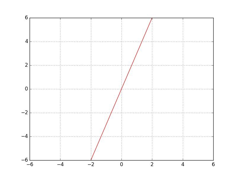 1d_linear_graph.png