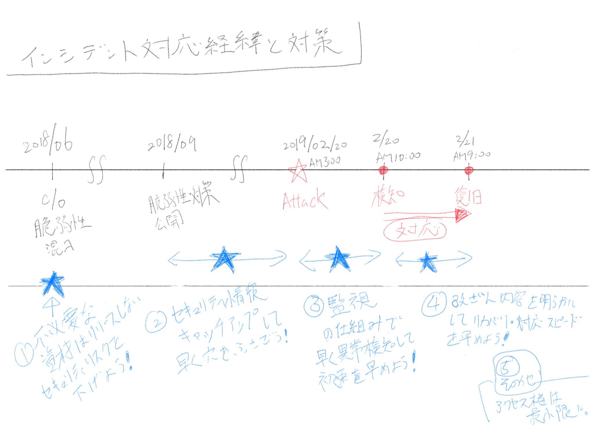 20190316-再発防止まとめ.png