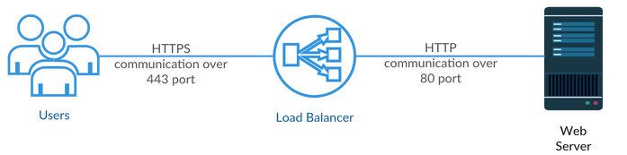 ssl-communication-lb.png