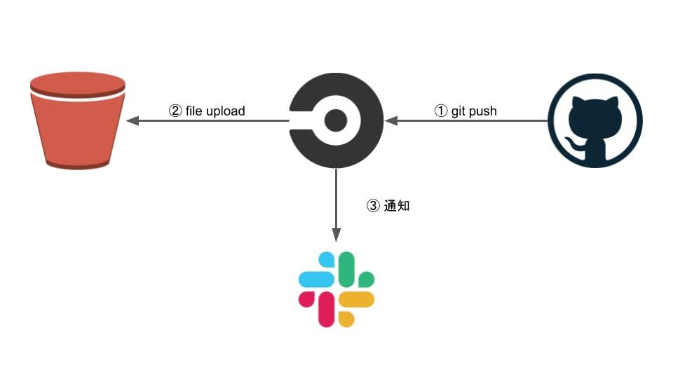 circleciによるS3へのファイルアップロード.png