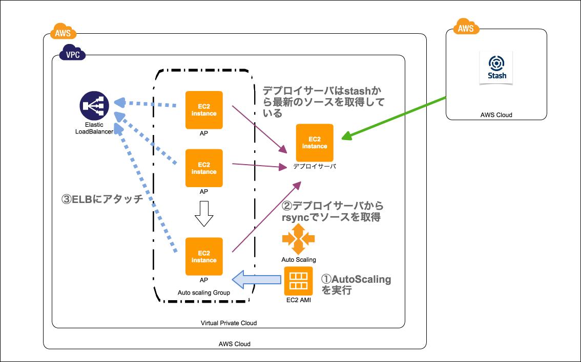 autoscaling図.png