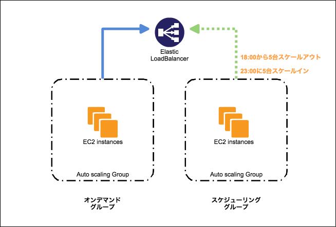 スケジューリング図.png