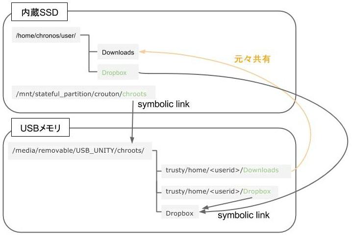 dir_link_structure_2.jpg