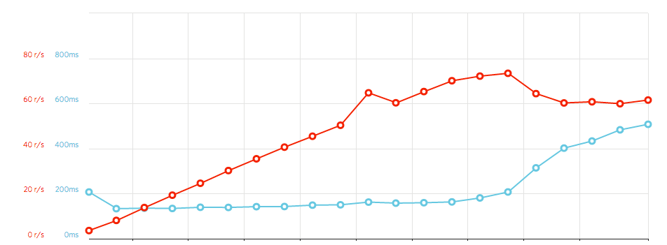 google-cloud-functions-load-test.png