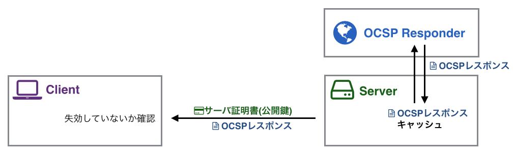 図:OCSP Stapling