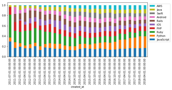 tags_bar_plot_stacked_normalized.png