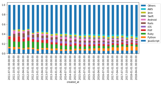 tags_bar_plot_stacked_normalized_other.png