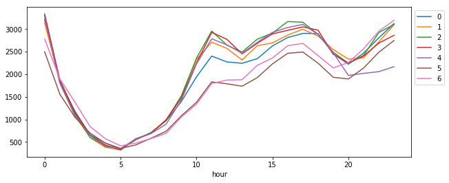 weekday_hour_line_plot.png
