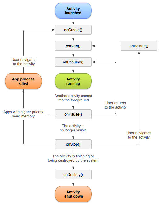 activity_lifecycle.png