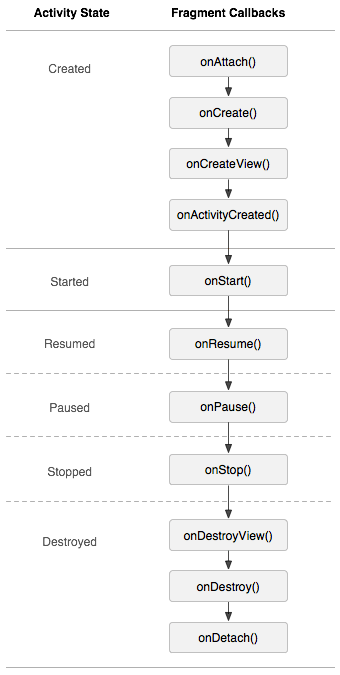 activity_fragment_lifecycle.png