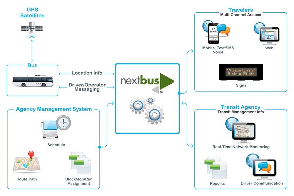 15_diagram_nextbus overview_sm.jpg