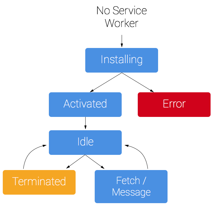 sw-lifecycle.png
