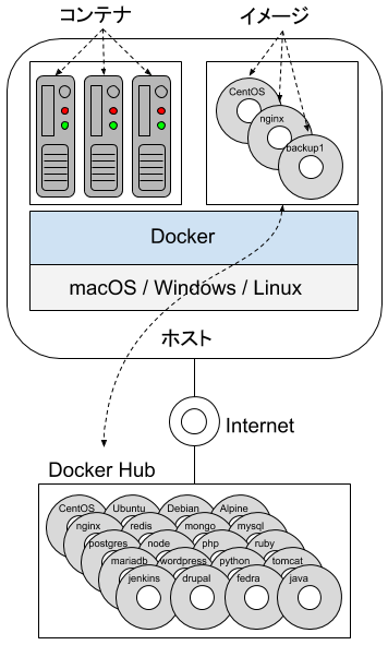 Docker初期概念図