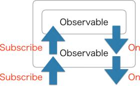 ObservableInObservable.png