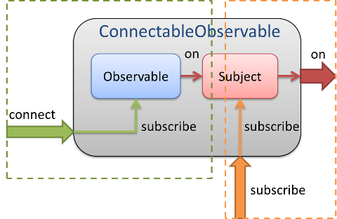 ConnectableObservable.png