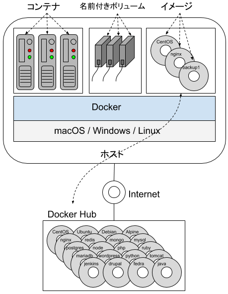docker_with_volume.png