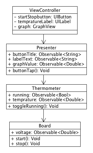 OOP_with_Observable.png