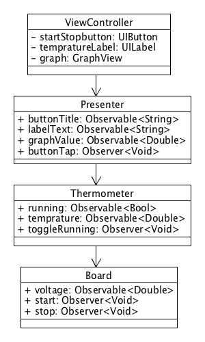 Rx_class_diagram.png