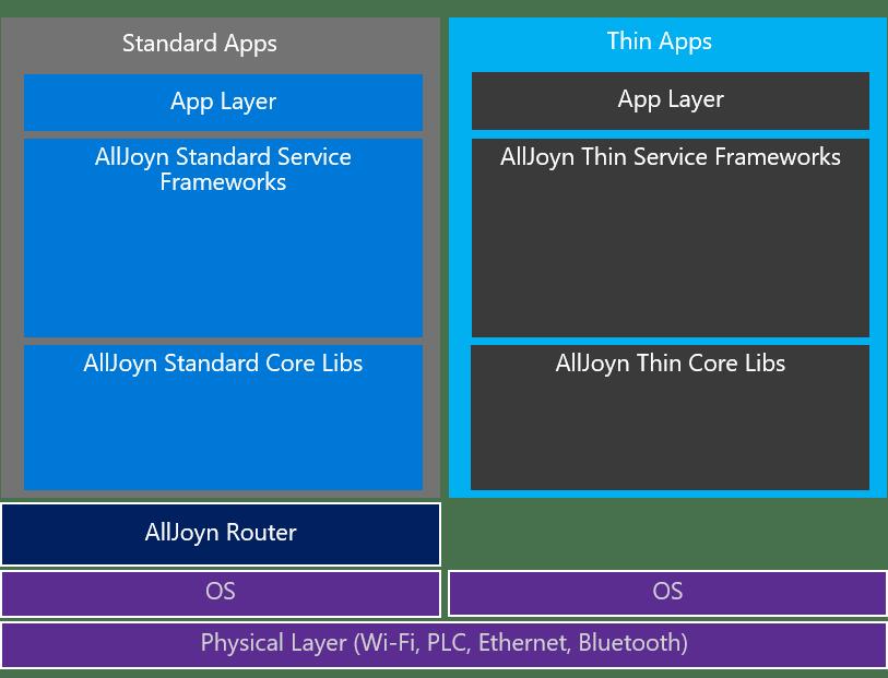 AllJoyn_Frameworks.png