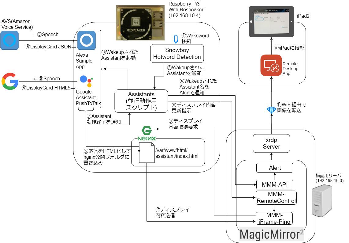 SmartDisplay_Diagram.png