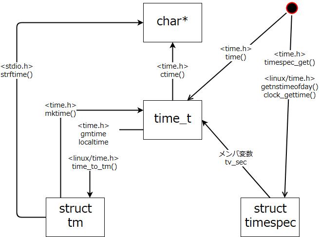 time_correlation_diagram.png