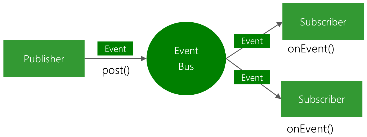 EventBus-Publish-Subscribe.png