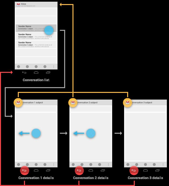 navigation_between_siblings_gmail.png