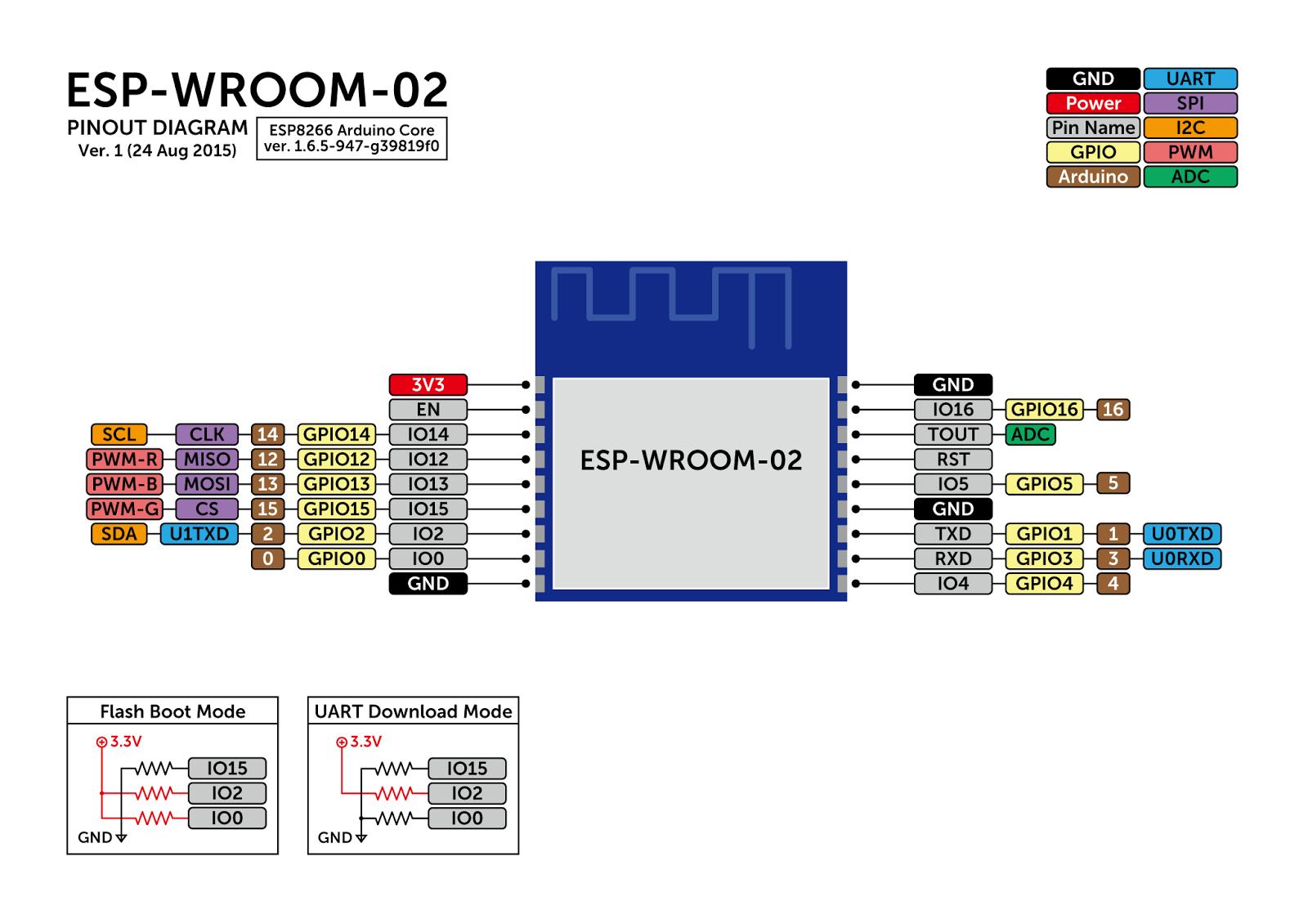 ESP-WROOM-02のピン対応表