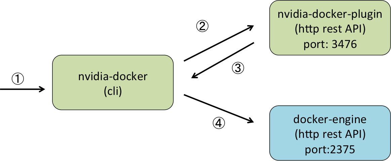 nvidia-docker.png
