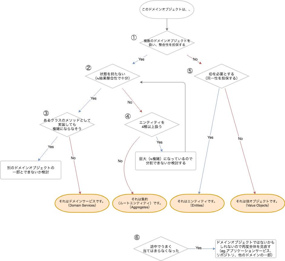 domain_flow.png