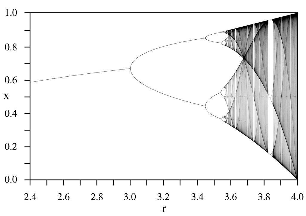 ロジスティック写像の分岐図