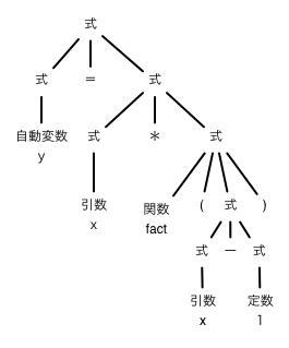 fact-parse-tree.jpg