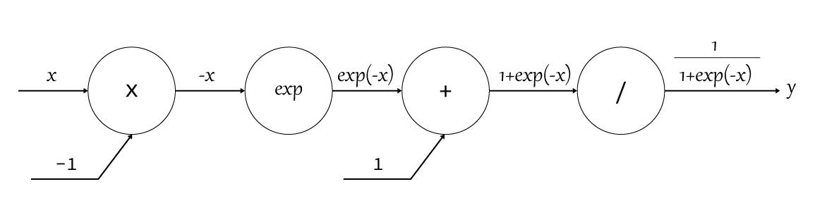 シグモイド関数の計算グラフ