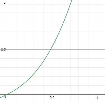 3次関数のグラフ