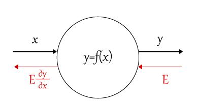 計算グラフ.png