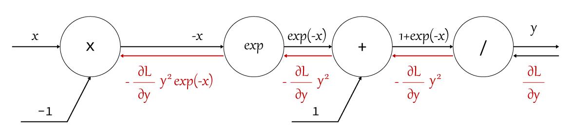 シグモイドノード逆伝搬の計算グラフ