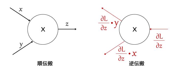 乗算ノードの逆伝搬