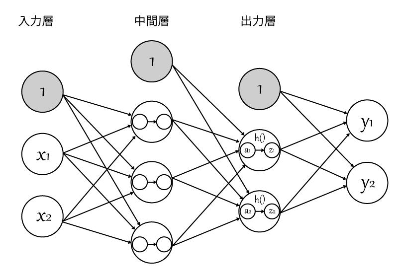 ニューラルネットワーク図.png